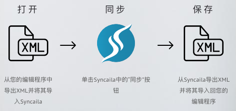 《Syncaila v2.1.2 多机位视音频自动同步工具汉化版(Win&Mac)》